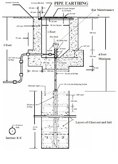 Electrical Service Entrance Panel Wiring Diagram together with Index furthermore Grounding Safety Detail together with Section 20a moreover Antenna Grounding Diagram. on electrical ground wire to grounding rod