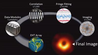 مراحل نقل المعلومات التي تم من خلالها الحصول على صورة الثقب الأسود