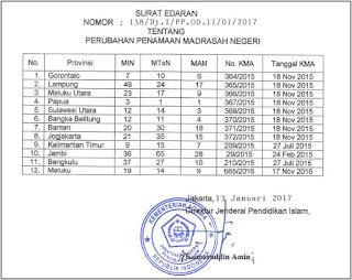 Surat Edaran Tentang Perubahan Penamaan Madrasah Negeri Tahun 2017