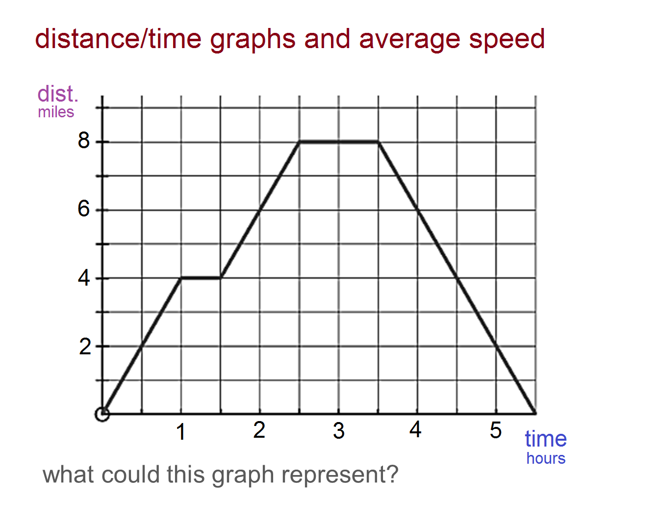 Median Don Steward Mathematics Teaching Distance Time Graphs And Average Speed