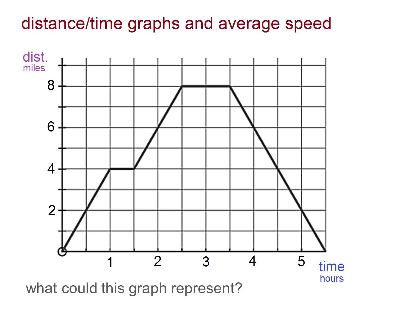 median don steward mathematics teaching distance time graphs and average speed. Black Bedroom Furniture Sets. Home Design Ideas
