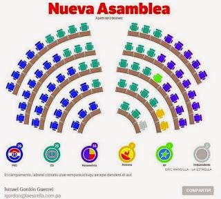 El PRD y panameñismo se imponen en el superdomingo