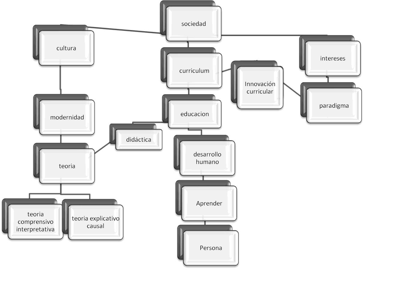 Teoria Y Diseno Curricular Ii Mapa Conceptual