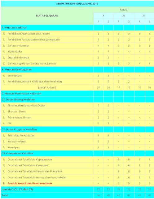 Struktur Kurikulum SMK 2017 Bisnis dan Manajemen | Otomatisasi dan Tata Kelola Perkantoran