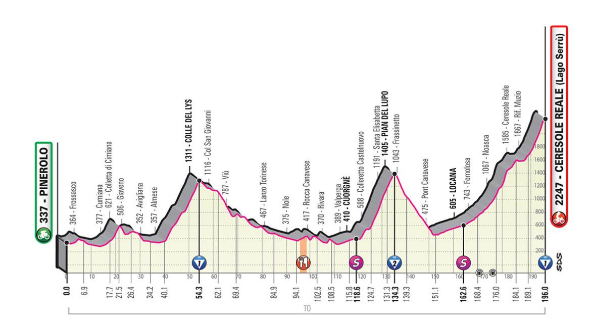 Rojadirecta Diretta Ciclismo 13° Tappa Oggi: Pinerolo arrivo Ceresole Reale Lago Serrù Streaming su Rai TV | GIRO d'Italia 2019.
