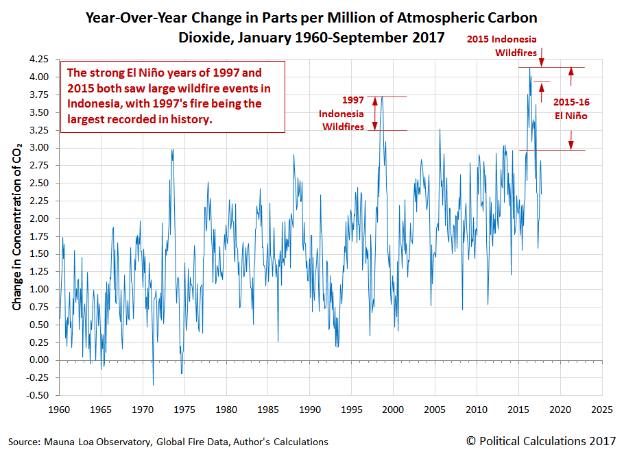Year-Over-Year Change in Parts per Million of Atmospheric Carbon Dioxide, January 1960-September 2017