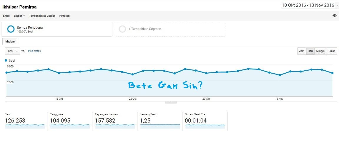 Google Analytics for Bete Gak Sih