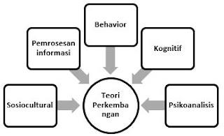 Sejarah Psikologi Perkembangan dan Pengertian Menurut Para Ahli