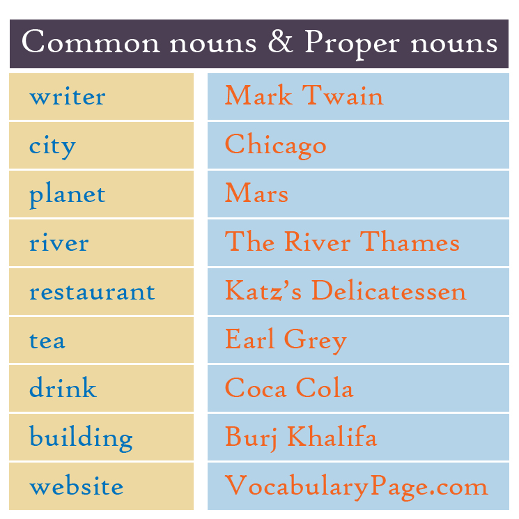 Choose Common and Proper Nouns Worksheet - Turtle Diary