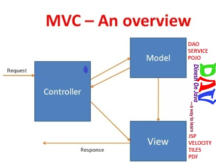 Mvc Struts Architecture Diagram Single Line Of Electrical System Learn To Spring Framework Tutorial With Simple Example | Dinesh On Java