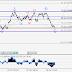 USD/CAD Analisis Gelombang dan prediksi Untuk 5 - 12 Januari