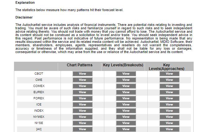 Forex market statistik