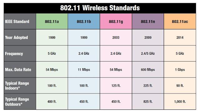 Standards Showdown: 802.11 Standards Side-by-Side