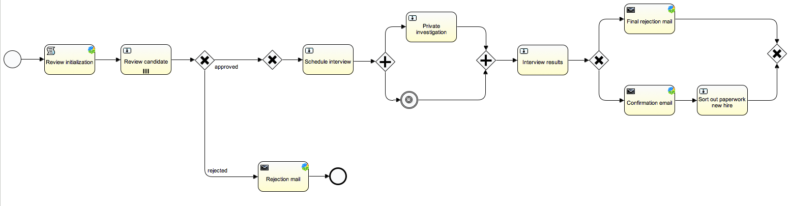 BPMN 2 0 / Flowable