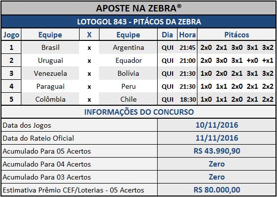 LOTOGOL 843 - PALPITES /PITÁCOS DA ZEBRA