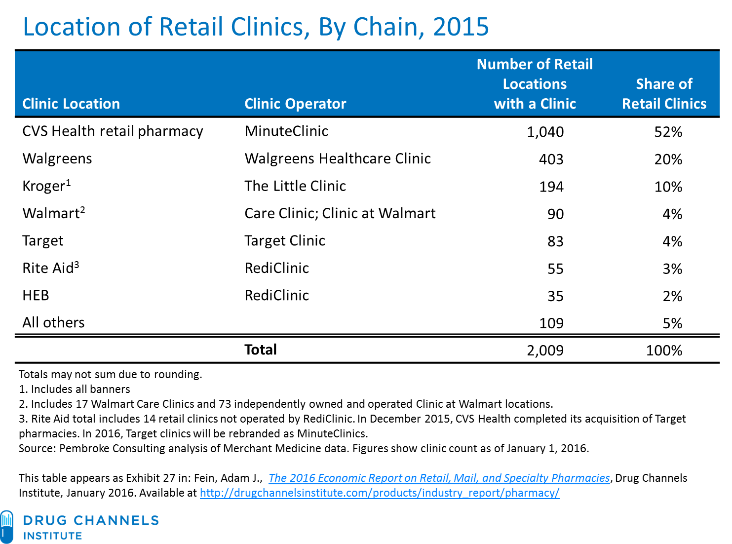 Drug Channels Retail Pharmacy Clinics Top Players And The Coming