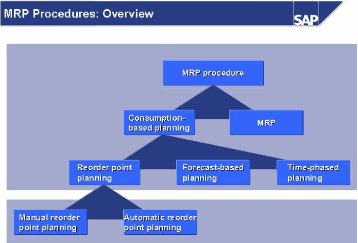 SAPMMFRIENDS BLOGSPOT COM: Materials Planning Procedures in SAP MM