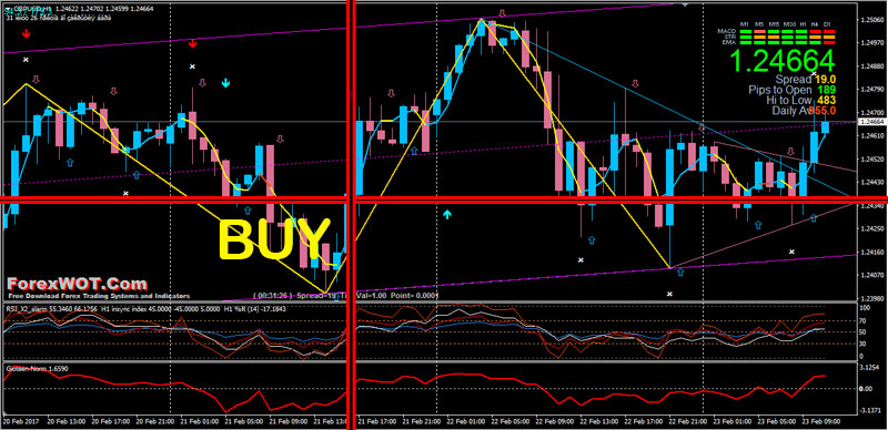 Zigzag trading system forex