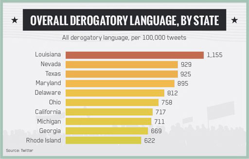 Which U.S. states use the worst language on Twitter