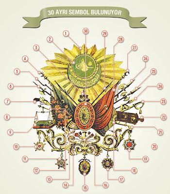 Osmanlı Armasındaki 30 Ayrı Sembol'ün Anlamları