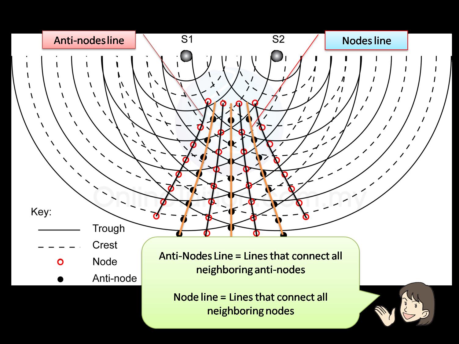 Wave Pattern Interference