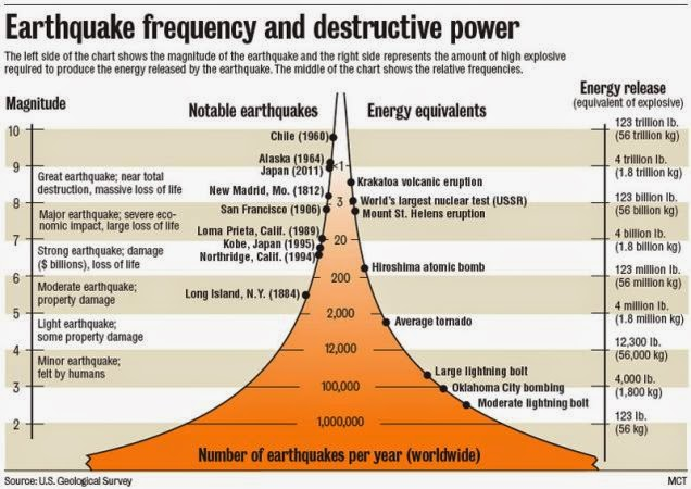 Using the Richter Scale to Measure Earthquakes Using the Richter Scale to Measure Earthquakes