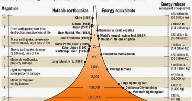 Using the richter scale to measure earthquakes for Best place to be in an earthquake