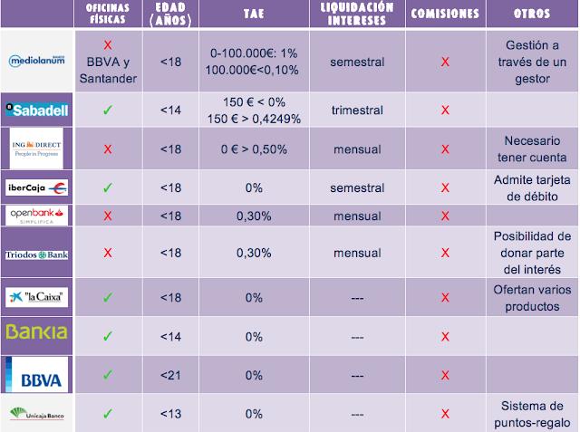 cuentas infantiles tabla comparativa