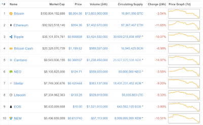 coincentral crypto chart