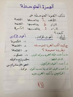 ملفات هامة فى اتقان همزات الكلمات و قواعد وضعها و إغفالها المنهاج المصري 10461347_19603773740