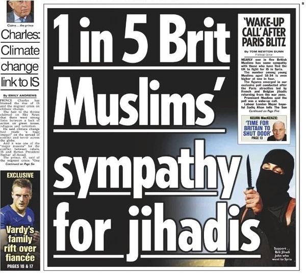 1 من كل 5 مُسلمين يتعاطف مع المتطرفين