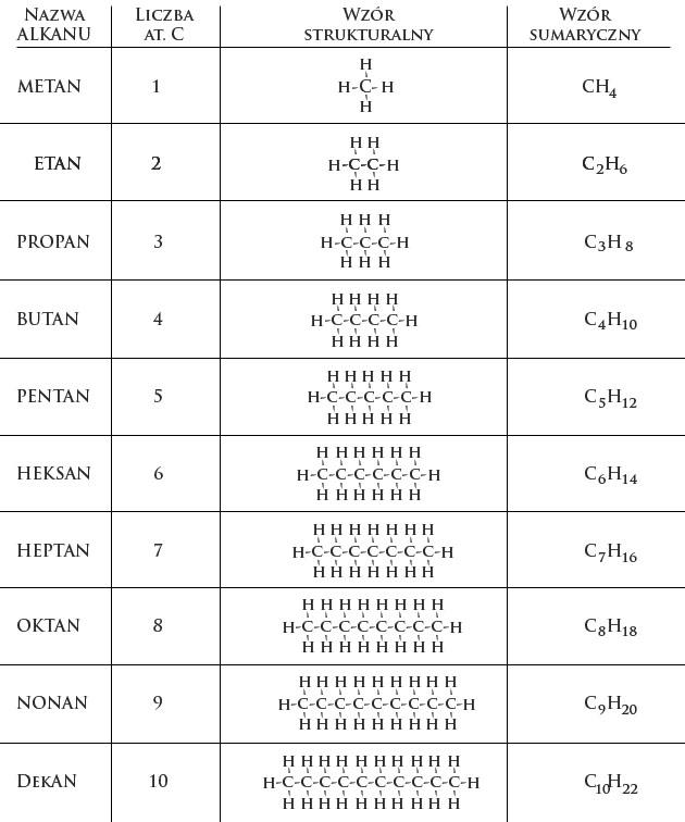 Zadania z Chemii: Alkany