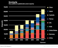 New additions to global solar power capacity (Credit: GTM Research) Click to Enlarge.