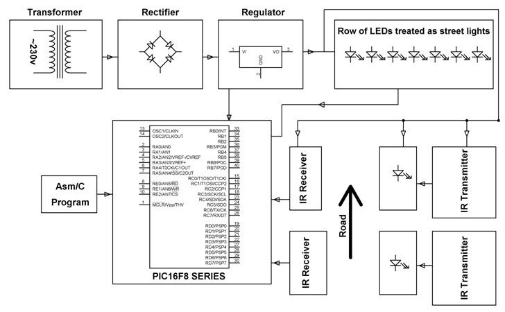 block diagram of 8051 ppt