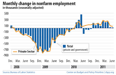 non farm payroll changes since the great recession