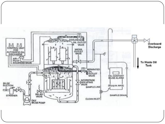 Marine education: Oily water separator by Mohammud Hanif Dewan