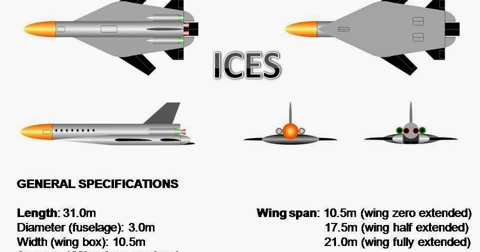 LANGKASA (Space Eagle): ICES (Inter-Continental Equatorial ...
