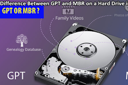Get to know the GPT and MBR partitions on the Hard Drive