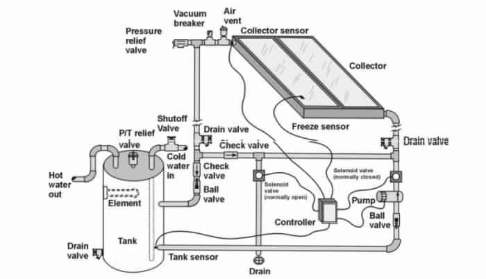 نظام التدوير المباشر Direct Circulation Systems