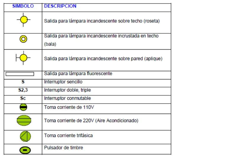 Electricidadlbl2016 simbologia electrica residencial for Simbologia de planos arquitectonicos pdf