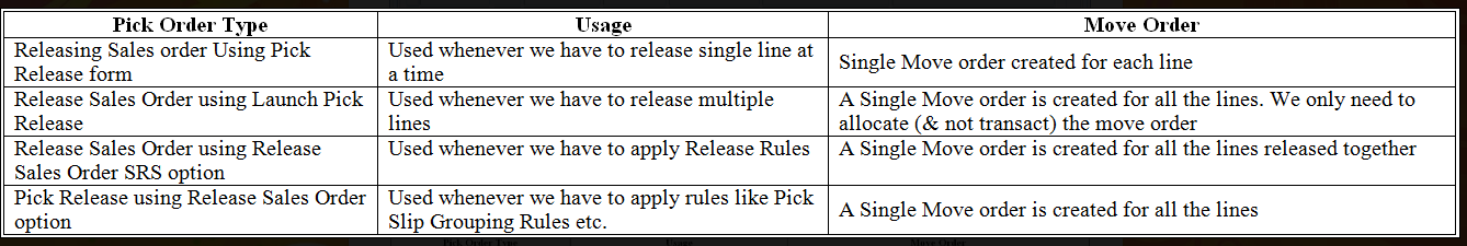 Different methods of pick release in Oracle order management