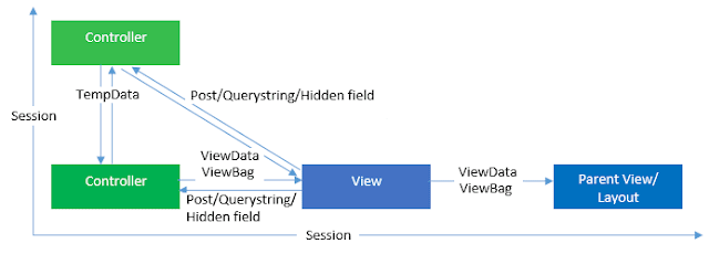 Difference between ViewBag vs ViewData vs TempData vs Session in MVC