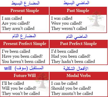 Passive voice present perfect continuous