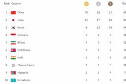 Perolehan Medali Asian Games 2018 Terbaru 21 Agustus Malam