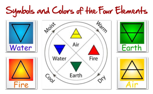a few symbol and color references to the four elements the four Five Elements of Color in alchemy a downward pointing triangle with a horizontal line through it symbolizes the earth element air s alchemical symbol