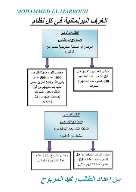 خطاطة توضح شكل الغرف البرلمانية في النظام البرلمانية والرئاسي وشبه الرئاسي