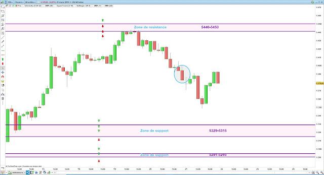 Plan de trade cac40 21/03/19 bilan