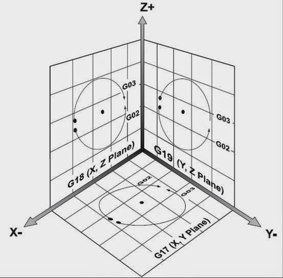 LEARNING CNC STRATERGIES AND TIPS: G17-G18-G19 Plane selection