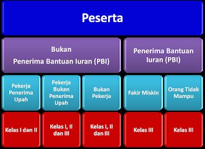 Mengenal perbedaan bpjs pbi & non PBI