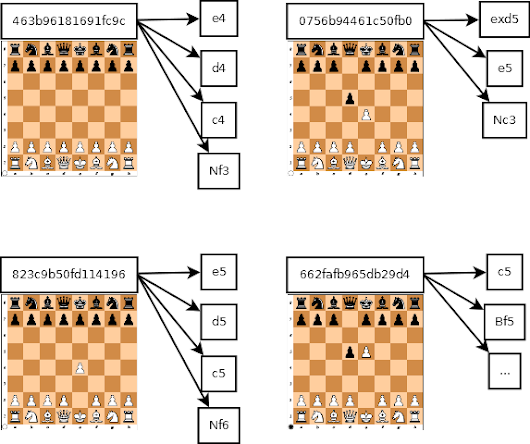 How chess engines work part I : high level overview of possible approaches
